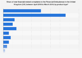 Maybe you would like to learn more about one of these? Financial Product Complaints Distribution In Uk 2019 Statista