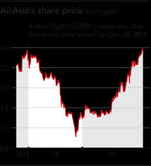 Find the latest airasia group bhd (aiabf) stock quote, history, news and other vital information to help you with your stock trading and investing. Airasia S Resilient Fernandes Eyes China To Chart New Expansion Nikkei Asia