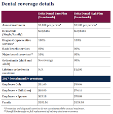 Explore our ppo, dental hmo, managed, and. Dental Plans
