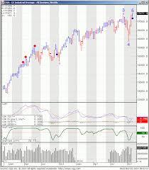 Dow Jones Commodity Index Chart Charts Boston