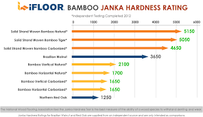 >simple hardwood floors hardness scale on floor in ifloor bamboo  simple hardwood floors hardness scale on floor in ifloor bamboo flooring janka ratings com 14
