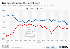 Chart Trump Vs Clinton The Latest Polls Statista