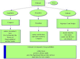 Branches-of-government-worksheet & Three Branches Of Government ...