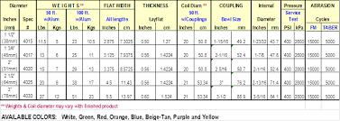 Fire Department Friction Loss Chart Niedner Xl 800 Hose