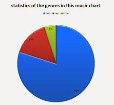 Pop Music Charts As Media Portfolio Pop Music From The Top 40 Charts