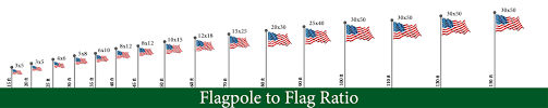 Flag Size Chart What Size Flag Is Right For My Flagpole