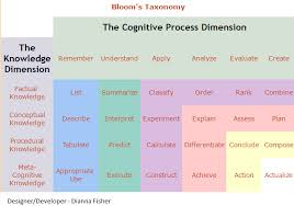Bloom Taxonomy Of Learning Chart Ch 8 Blooms Taxonomy Instructional Methods Strategies
