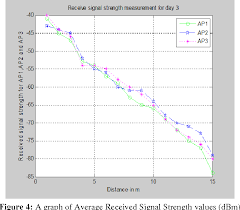 Figure 4 From Received Signal Strength Estimation In