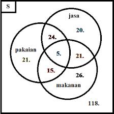 Contoh Soal Diagram Venn Contoh Soal Dan Pembahasan Diagram Venn Kiriman Kreatifitas