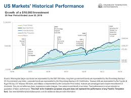 Historical Context Chart
