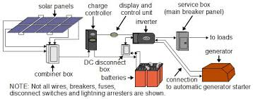 solar power types of systems off grid solar power system diagram