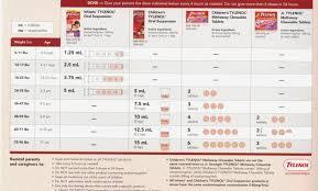 Skillful Pediactric Tylenol Dose Chart Tylenol Ibuprofen