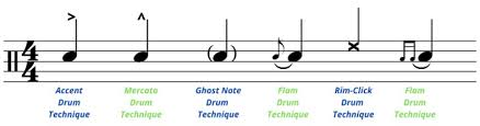 Seriously, it doesn't matter whether i walked into the rehearsal room of a new band or joined. Drum Sheet Music How To Read Write For Beginners Drum Notations