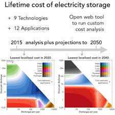 9 Core Technologies Projecting The Future Levelized Cost Of Electricity Storage