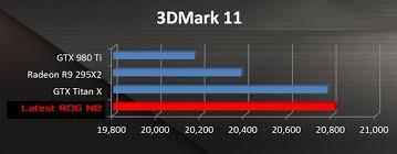 Asus Chart Hexus Asus Rog Teases 24 Inch Laptop With Gtx Titan X