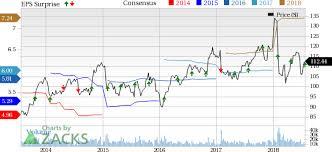 Ups Price Quote Inspiration UPS Q48 Earnings Revenues Surpass Estimates Increase YY Nasdaq