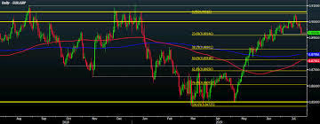 Eur Gbp Looks Set To Snap Eleven Weeks Of Gains