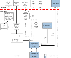 NDIS QoS Architecture for Data Center Bridging - Windows drivers ...