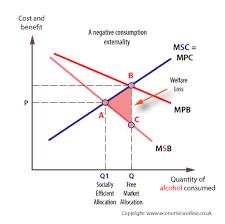 Negative Externality Graph Negative Externality Graph Demand Change Economics