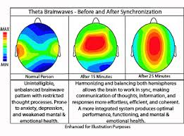 Binaural Frequency Chart Understanding Brainwaves To Expand Our Consciousness