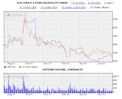 Slv Undervalued Or Overvalued Russell Gold Seeking Alpha