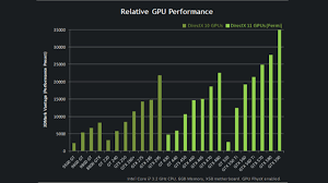 This Chart Explains The Confusing Hierarchy Of Nvidia