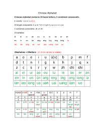 alphabet in chinese chinesealphabet 161020131200 thumbnail 4 jpg cb 1476969161