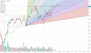 Ideas And Forecasts On Citigroup Inc Nyse C Tradingview