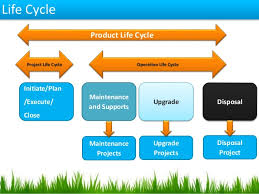 Project Management Cycle And Ms Project 2013 By Subodh Kumar Pmp