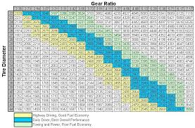 Gear Chart If You Dont Like Number Charts Avoid Regearing Your Jeep