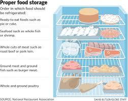 Servsafe Refrigerator Storage Chart Servsafe Book Google Search In 2019 Food Burger Meat