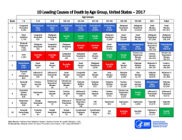 Ten Leading Causes Of Death And Injury Pdfs Injury Center Cdc