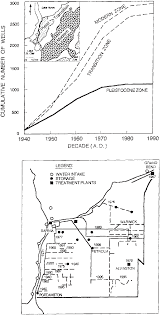 Modern Water Well Design Cumulative Increase In Water Well Drilling Since The 1940s