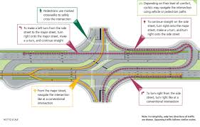 Superstreet Design Innovative Intersections And Interchanges Info Virginia