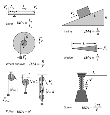 mechanical equipments list simple machines
