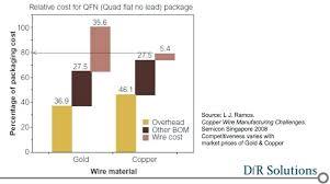 Scrap Copper Wire Prices Chart Copper Wire Costs Thegallaghers Co