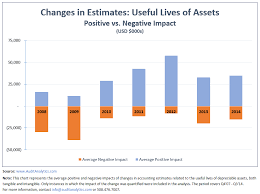 Useful Life Of Assets Chart Changes In The Useful Lives Of Depreciable Assets Audit