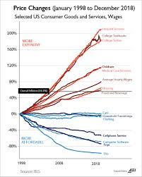 Cheap Tvs And Exorbitant Education Modern America In One Chart