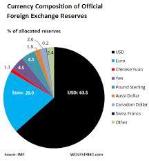 U S Dollar Refuses To Die As Top Global Reserve Currency