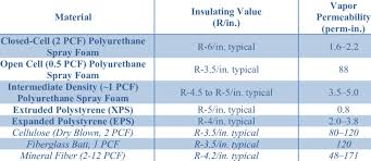 Closed Cell Spray Foam Insulation R Value Chart R Value And Water Vapor Permeability Properties For Various