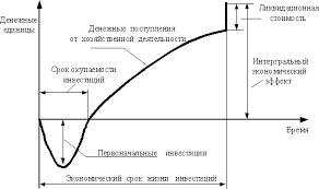 Управление стоимостью проекта Курсовая работа страница  Финансирование инвестиционного проекта на протяжении Жизненного Цикла Проекта