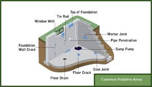 basement ventilation system. Basement Leak Diagram Ventilation System