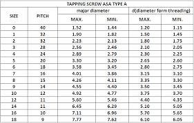 Self Tapping Screw Thread Chart Celebrite Fasteners Co Ltd