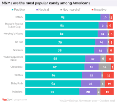 M Ms Reeses Are The Most Popular Candies In The Us Yougov