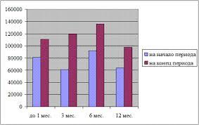 Реферат Дебиторская кредиторская задолженность учет и регулирование Наглядно структура кредиторской задолженности по срокам образования представлена на рисунке 8