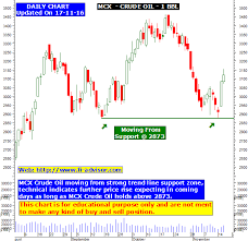 Mcx Crude Oil Best Free Technical Analysis Chart Updated On