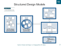 Flow Charts In System Analysis And Design 10 Systems Analysis And Design In A