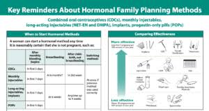 Family Planning Global Handbook Update Chart The Challenge