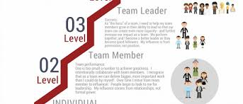How To Be A Good Team Leader At Work Amazing Secrets Of Great Geek Leaders Brighthill Group