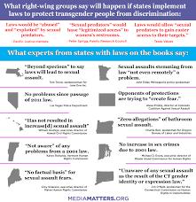 essay on fear twenty hueandi co debunking the big myth about transgender inclusive bathrooms